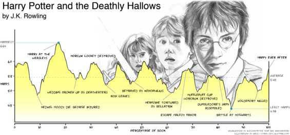 Annotated emotional arc of Harry Potter and the Deathly Hallows, by JK Rowling.